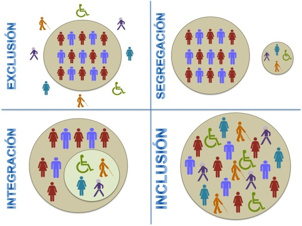 Diferencia Integracion Inclusion